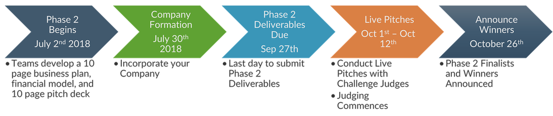 phase 2 business plan